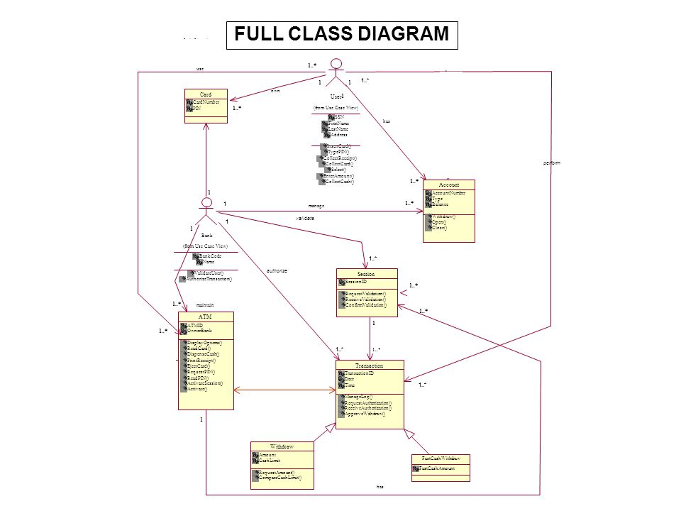 FULL CLASS DIAGRAM Withdraw Card Account ATM 1..* Session 1 1..* 1..*