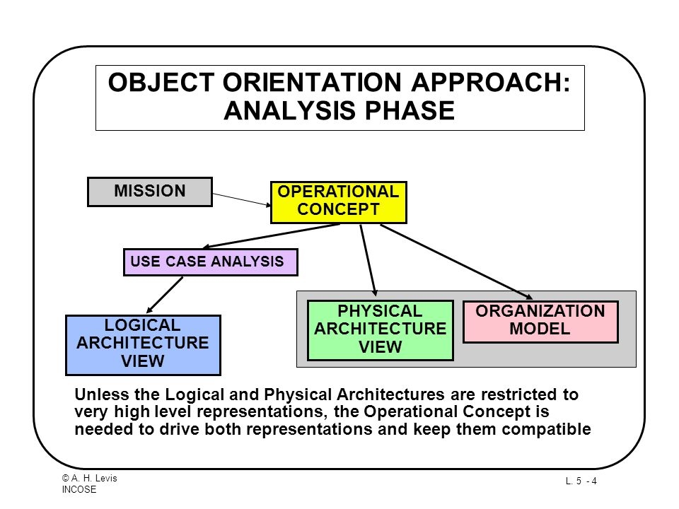 OBJECT ORIENTATION APPROACH: ANALYSIS PHASE