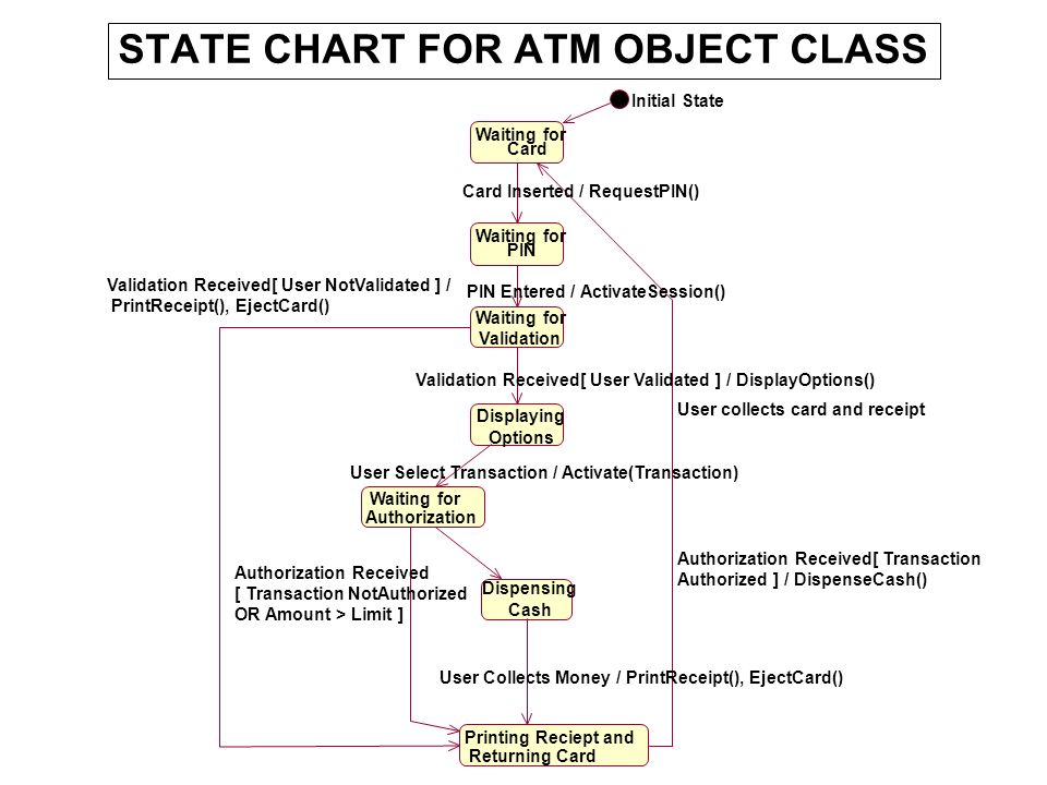 STATE CHART FOR ATM OBJECT CLASS