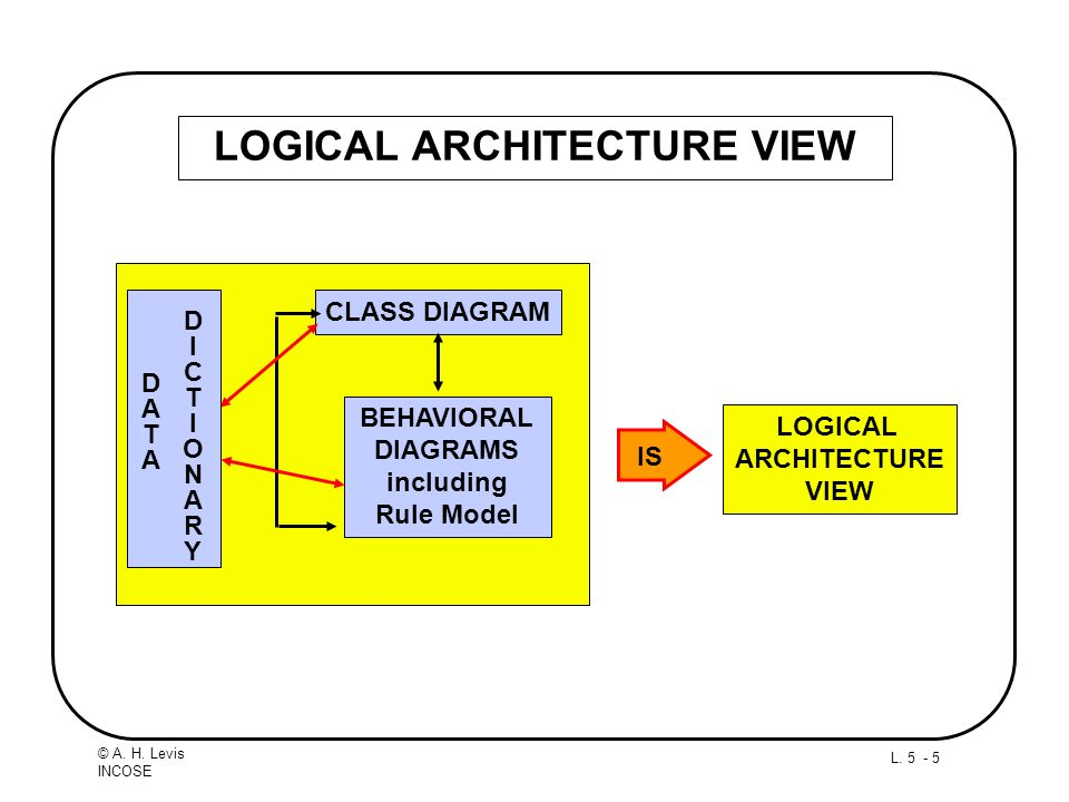 LOGICAL ARCHITECTURE VIEW