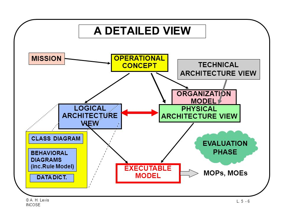 A DETAILED VIEW MISSION OPERATIONAL CONCEPT TECHNICAL
