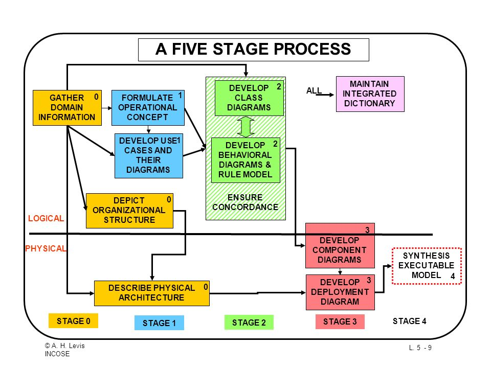 A FIVE STAGE PROCESS DEVELOP CLASS DIAGRAMS 2