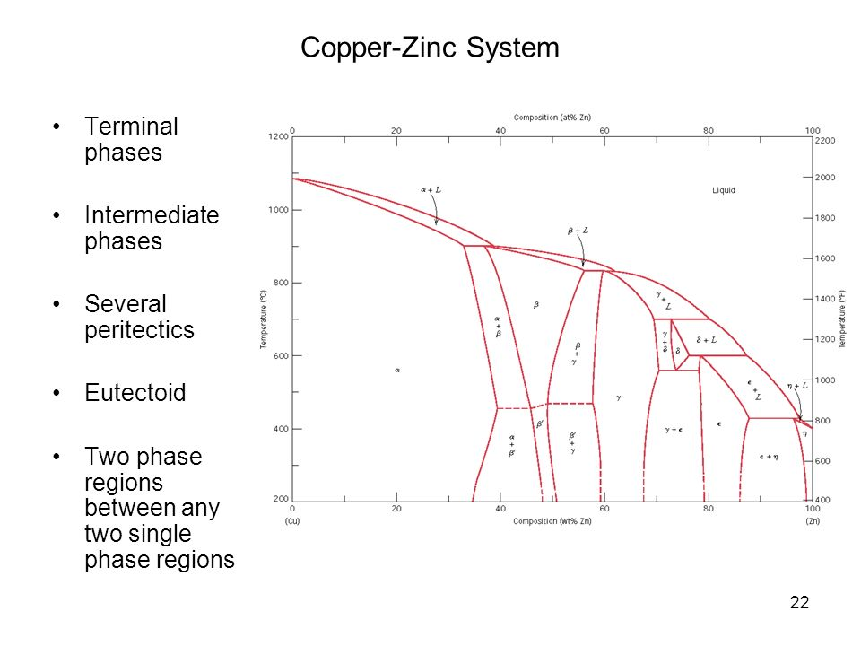 Chapter 9 phase diagrams ppt video online download 22 copper zinc system terminal phases intermediate phases ccuart Gallery