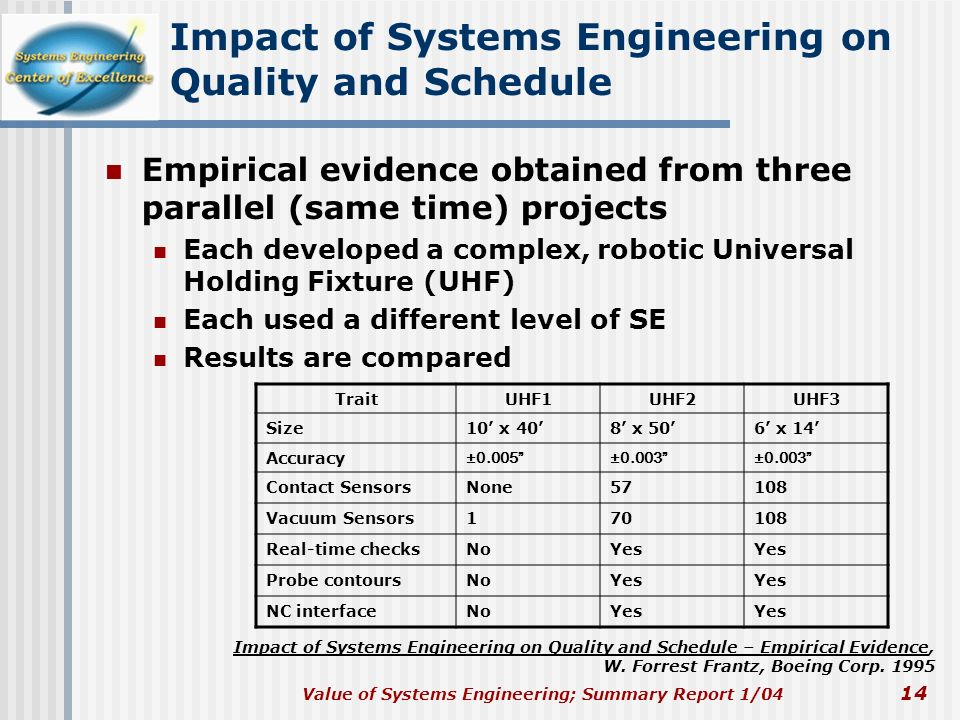 Impact of Systems Engineering on Quality and Schedule