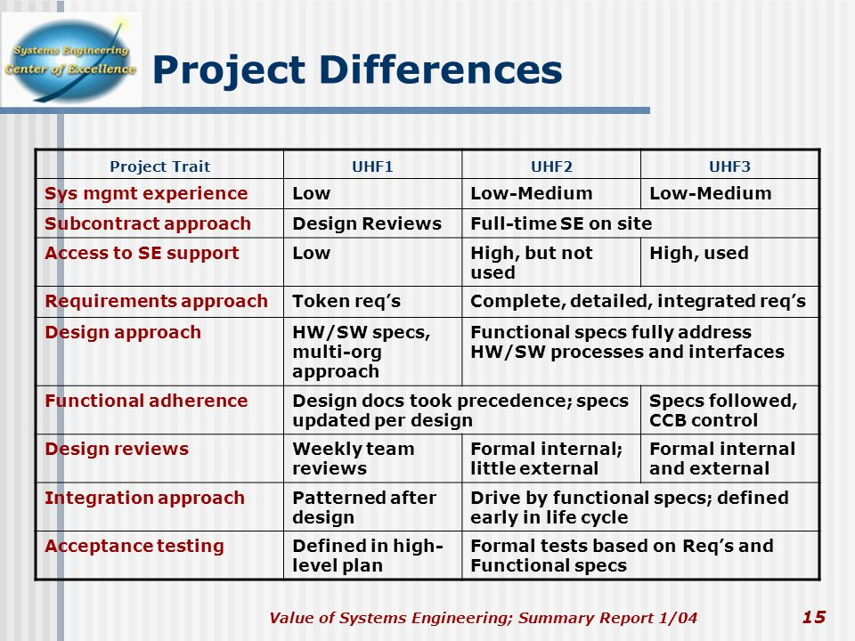 Project Differences Sys mgmt experience Low Low-Medium