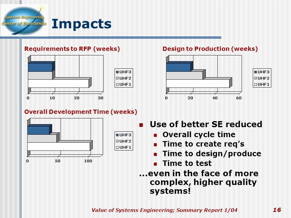Impacts Use of better SE reduced