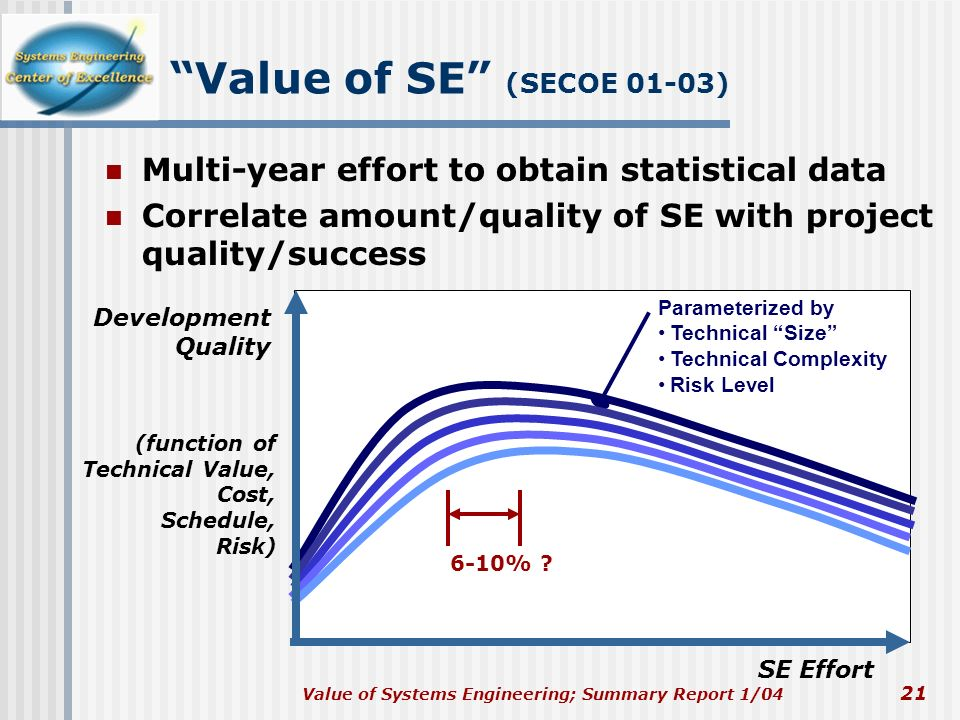 Value of SE (SECOE 01-03) Multi-year effort to obtain statistical data. Correlate amount/quality of SE with project quality/success.