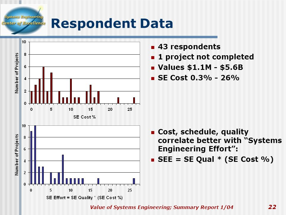 Respondent Data 43 respondents 1 project not completed