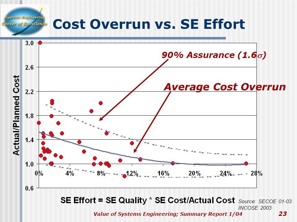 Cost Overrun vs. SE Effort
