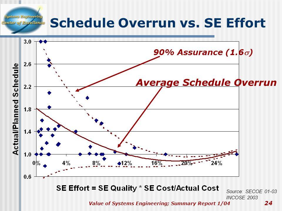 Schedule Overrun vs. SE Effort