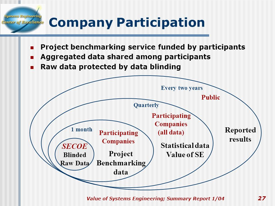 Company Participation