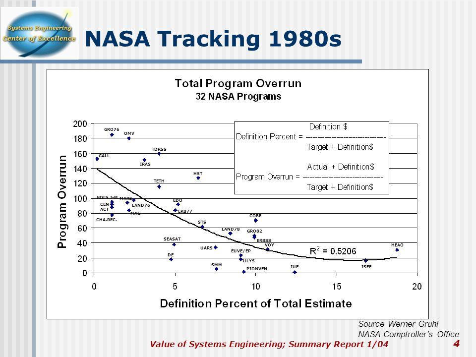 NASA Tracking 1980s Source Werner Gruhl NASA Comptroller's Office