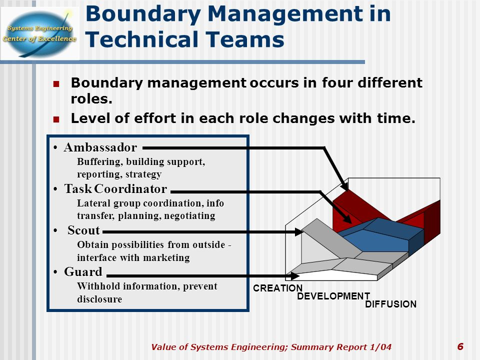 Boundary Management in Technical Teams