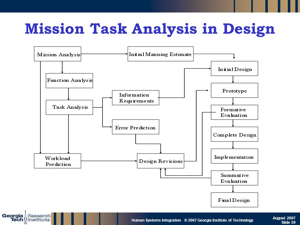 Mission Task Analysis in Design