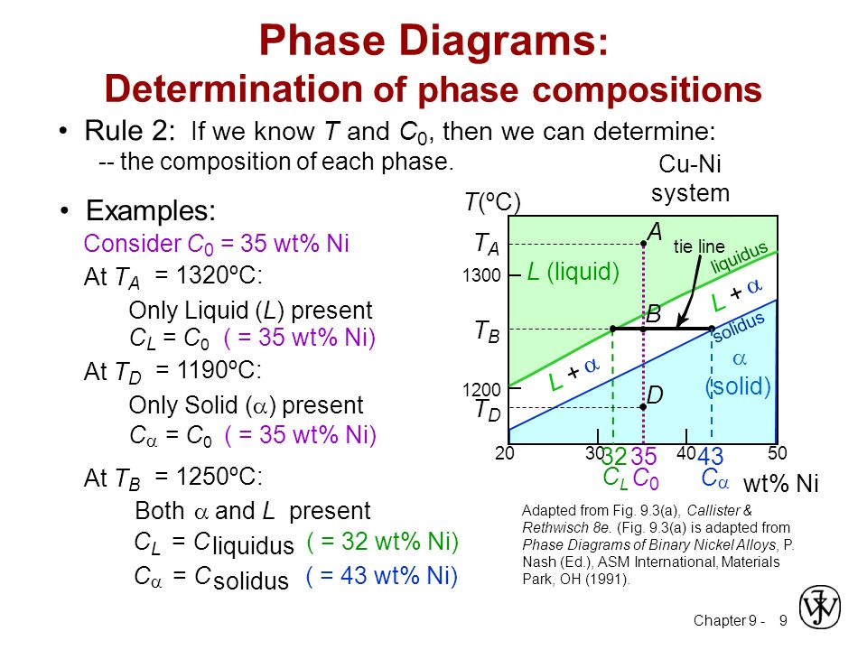 asm handbook phase diagrams