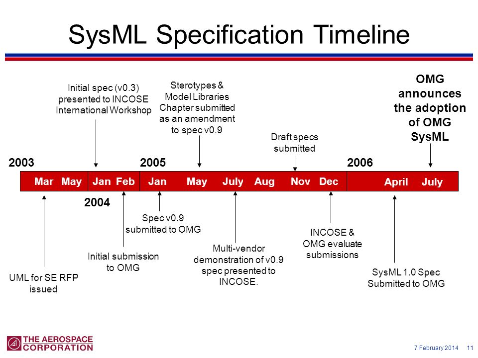 OMG announces the adoption of OMG SysML