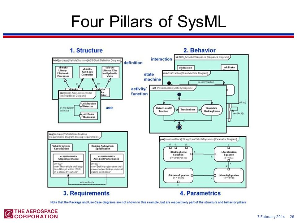 Four Pillars of SysML Taken from