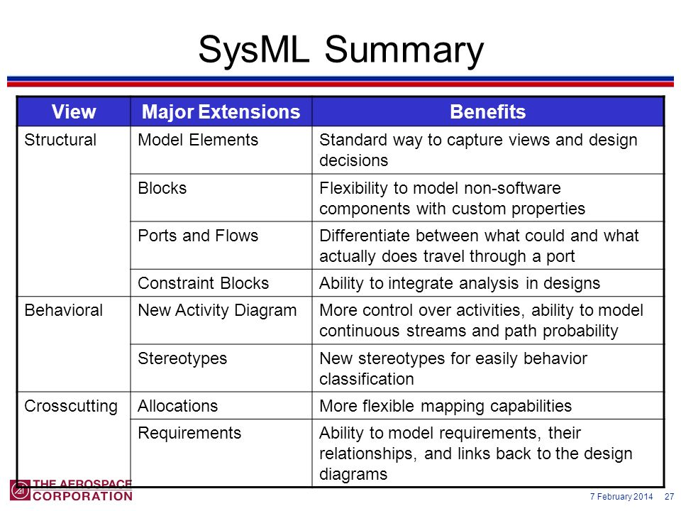 SysML Summary View Major Extensions Benefits Structural Model Elements