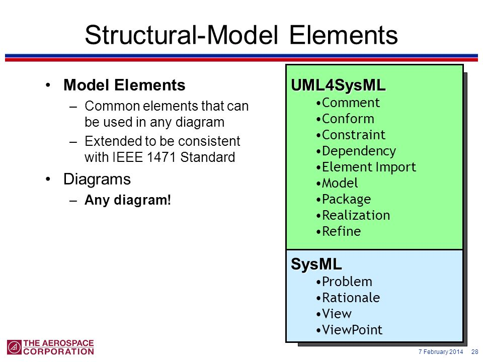 Structural-Model Elements