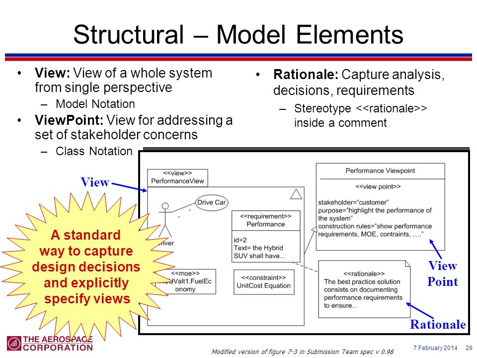 Structural – Model Elements