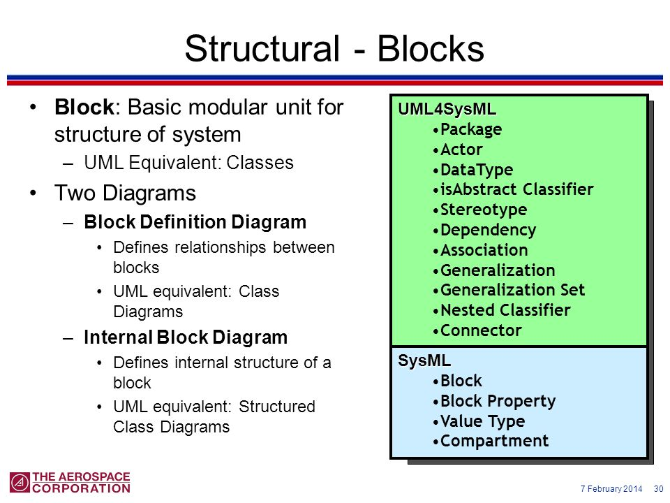 Structural - Blocks Block: Basic modular unit for structure of system