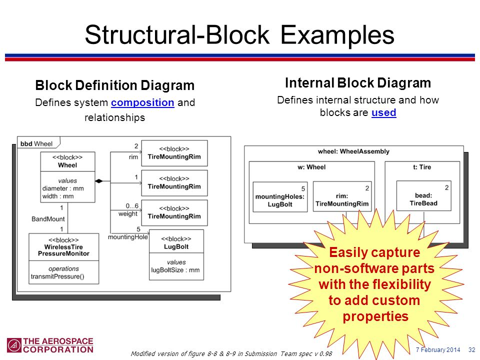 Structural-Block Examples