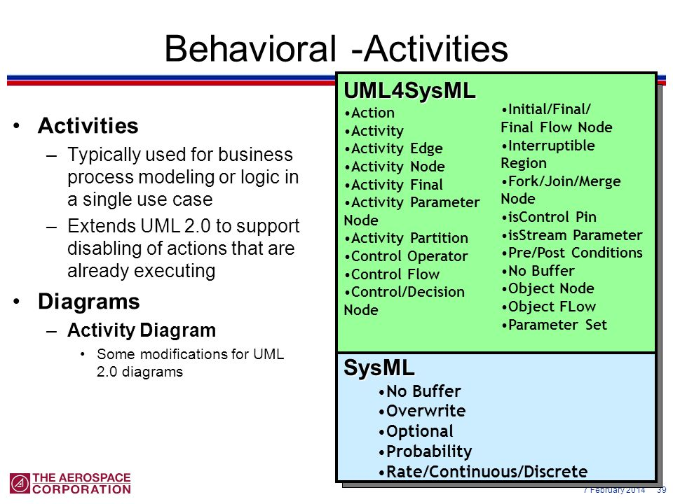 Behavioral -Activities