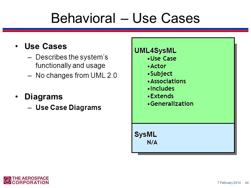 Behavioral – Use Cases Use Cases Diagrams UML4SysML