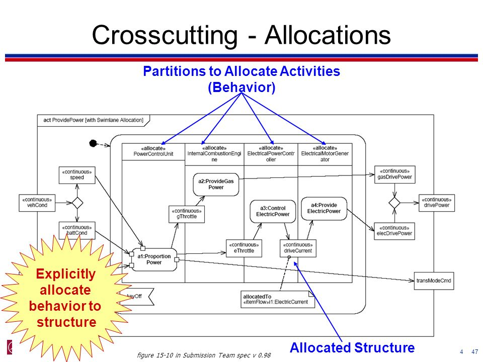 Crosscutting - Allocations