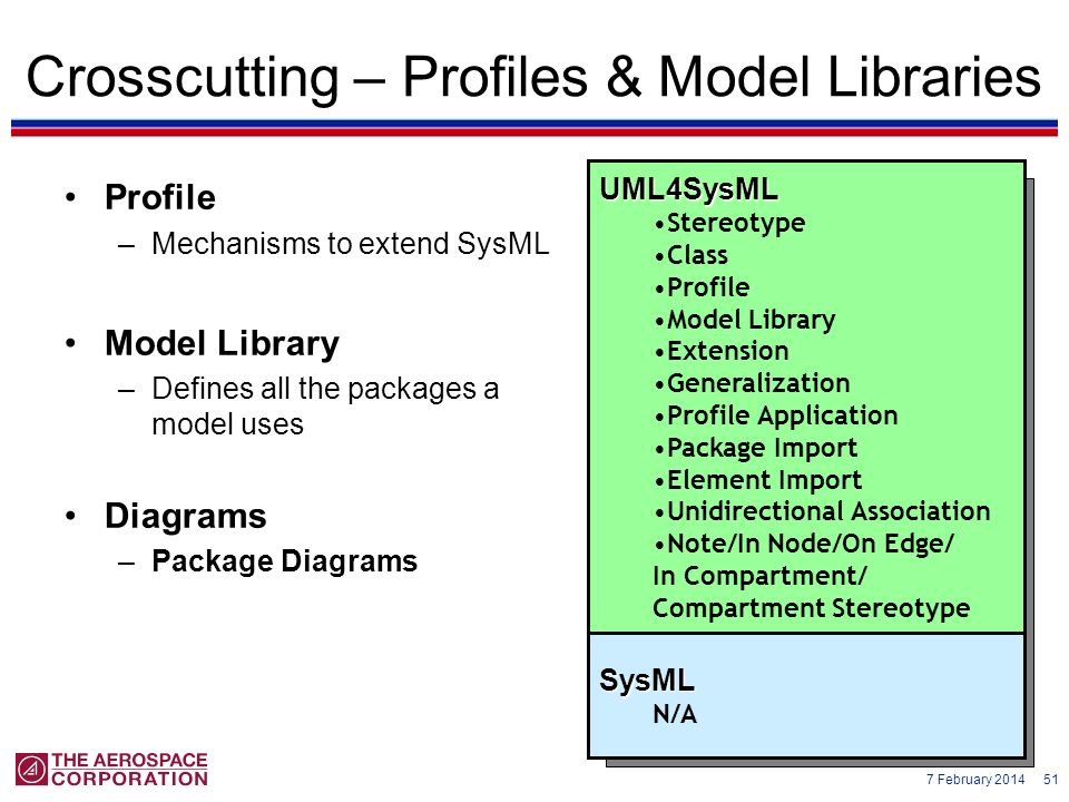 Crosscutting – Profiles & Model Libraries