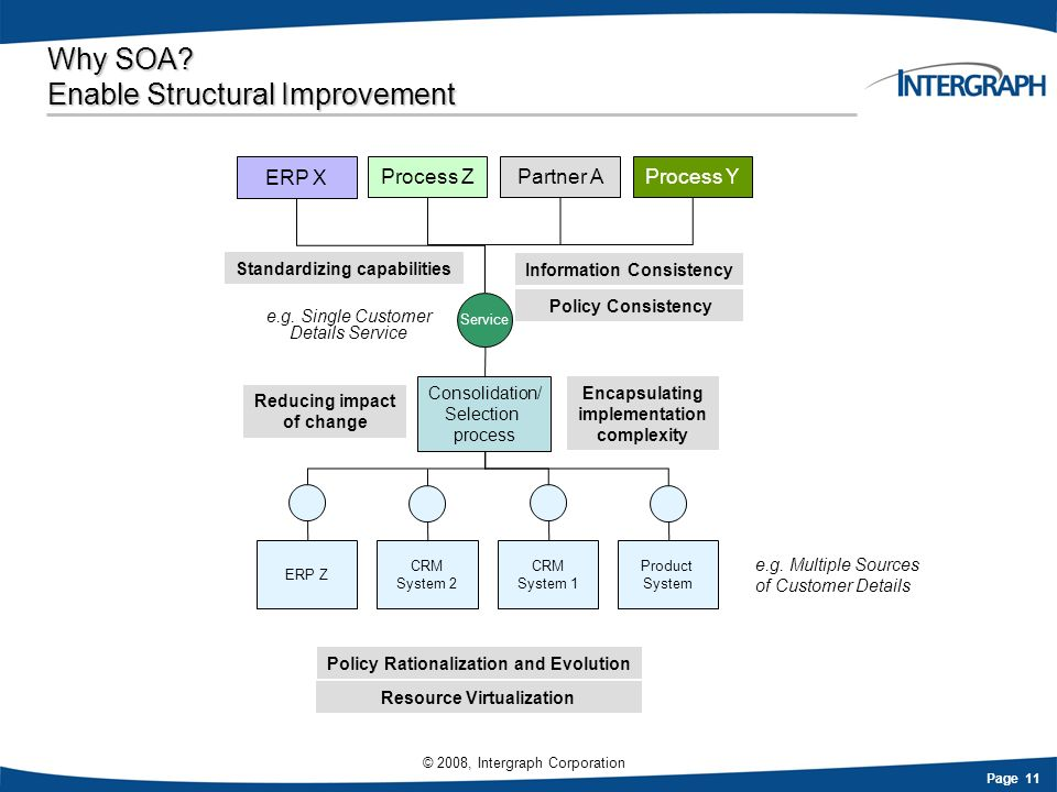 Why SOA Enable Structural Improvement