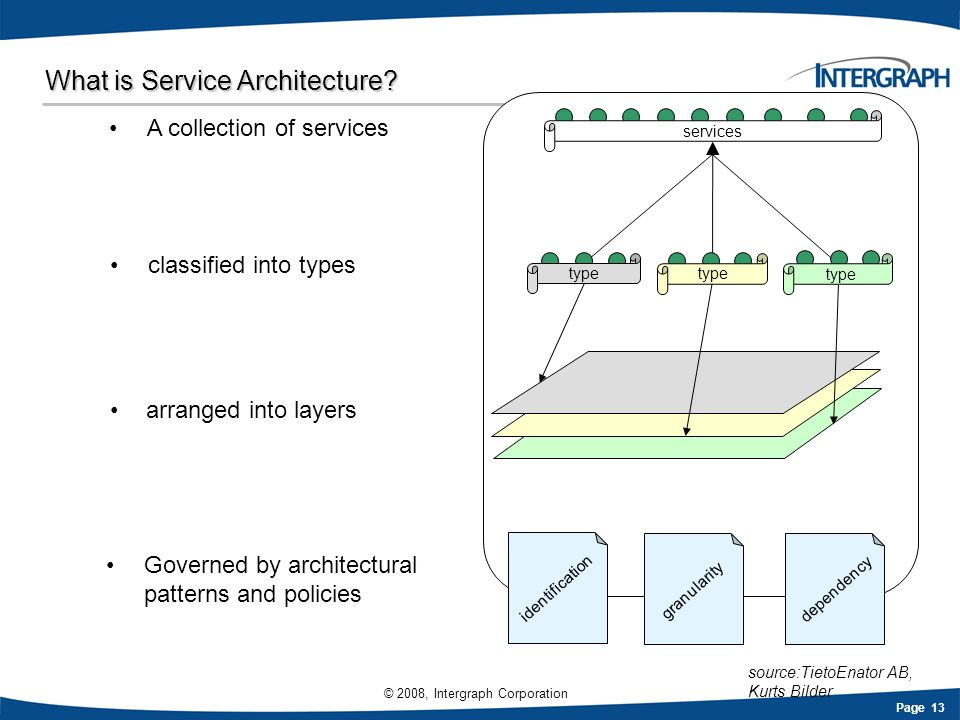 What is Service Architecture