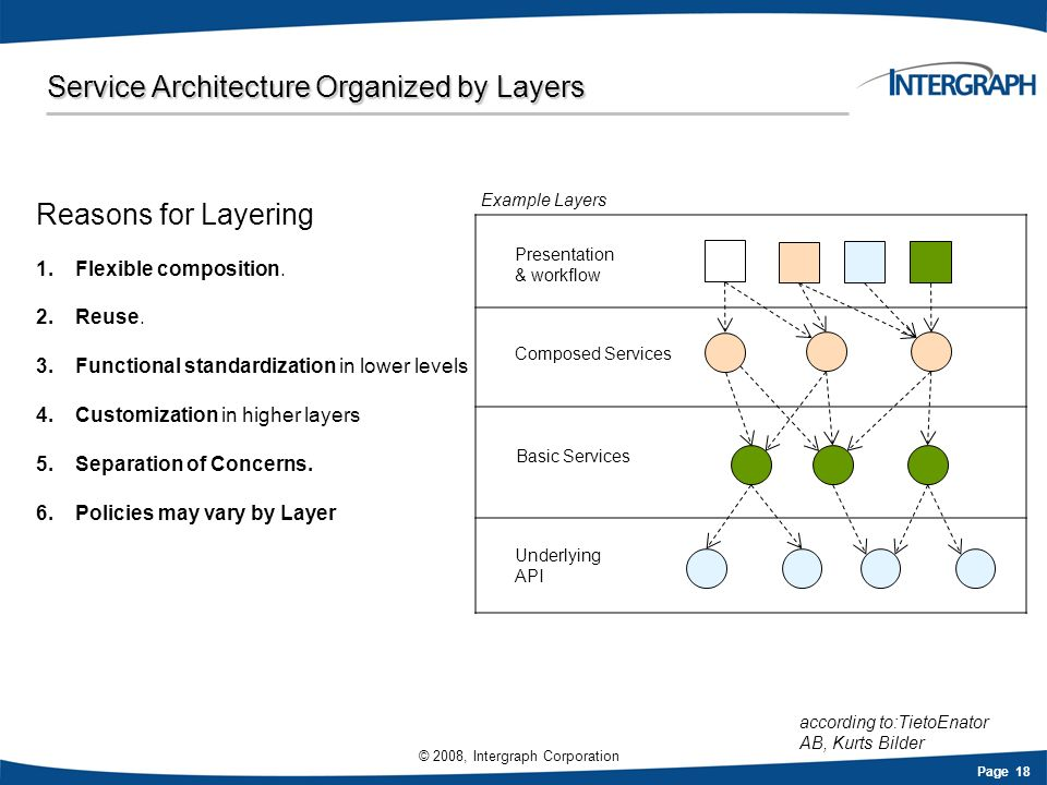 Service Architecture Organized by Layers