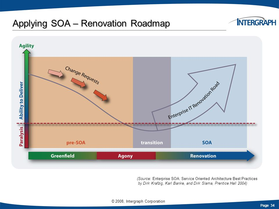 Applying SOA – Renovation Roadmap