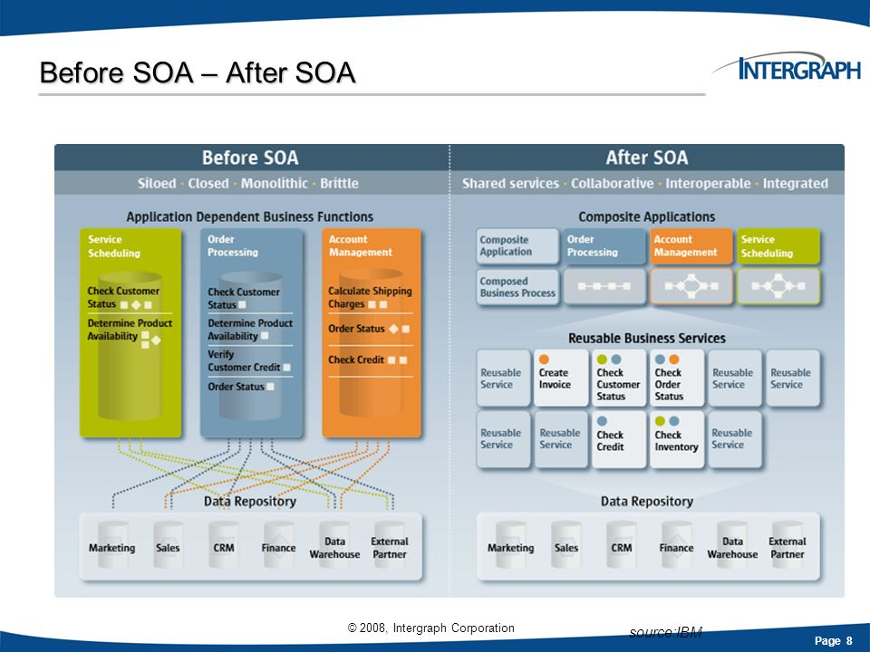 Before SOA – After SOA source:IBM