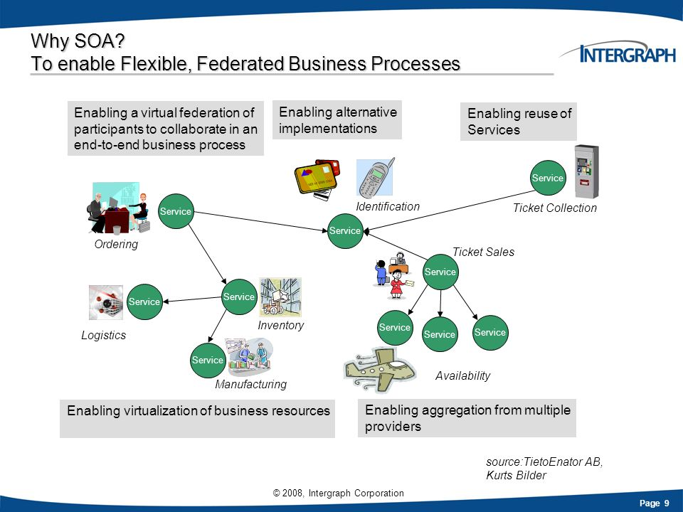 Why SOA To enable Flexible, Federated Business Processes