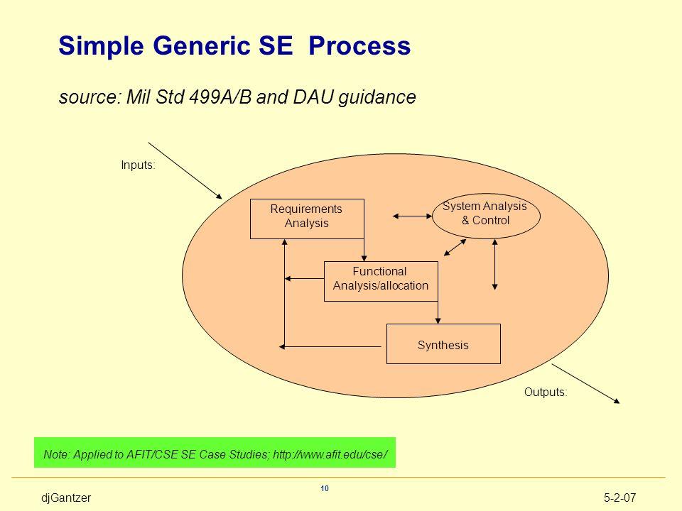 Simple Generic SE Process