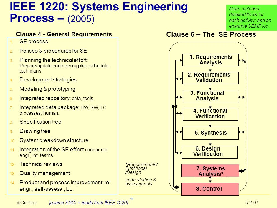 IEEE 1220: Systems Engineering Process – (2005)