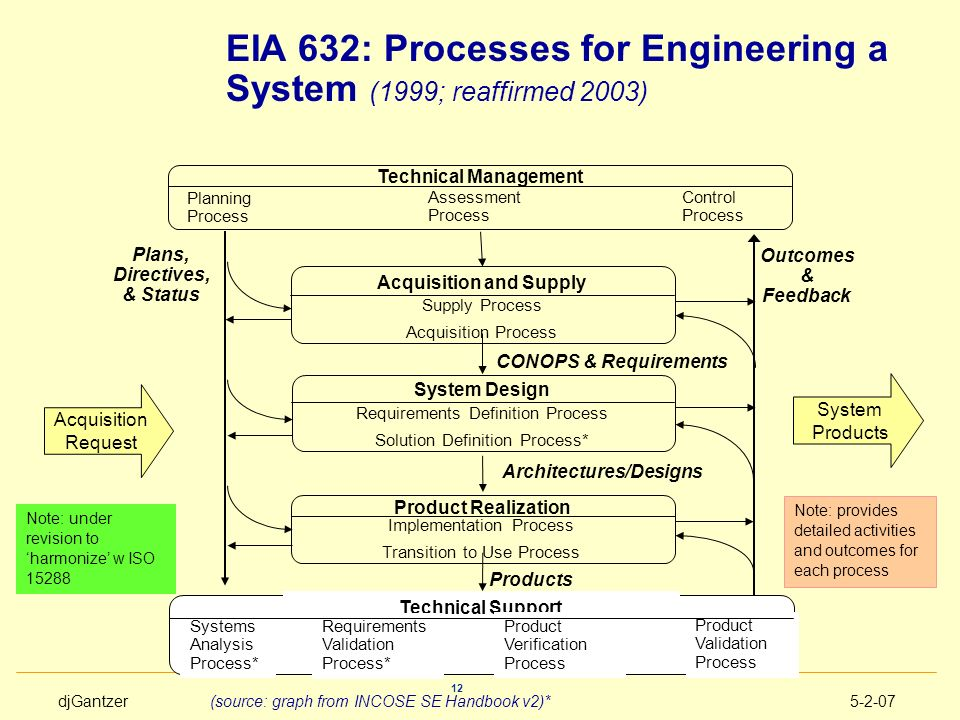 EIA 632: Processes for Engineering a System (1999; reaffirmed 2003)
