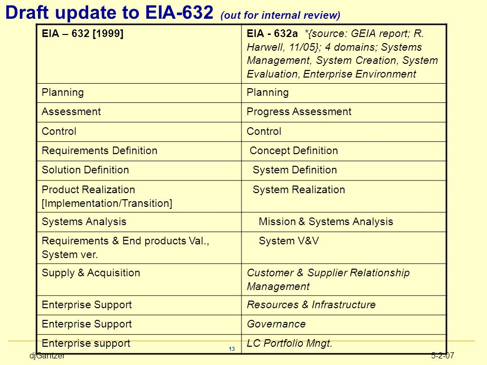 Draft update to EIA-632 (out for internal review)