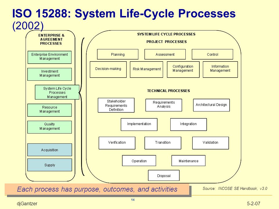 ISO 15288: System Life-Cycle Processes (2002)