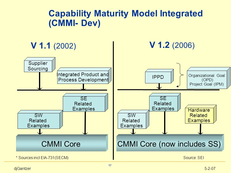 Capability Maturity Model Integrated (CMMI- Dev)
