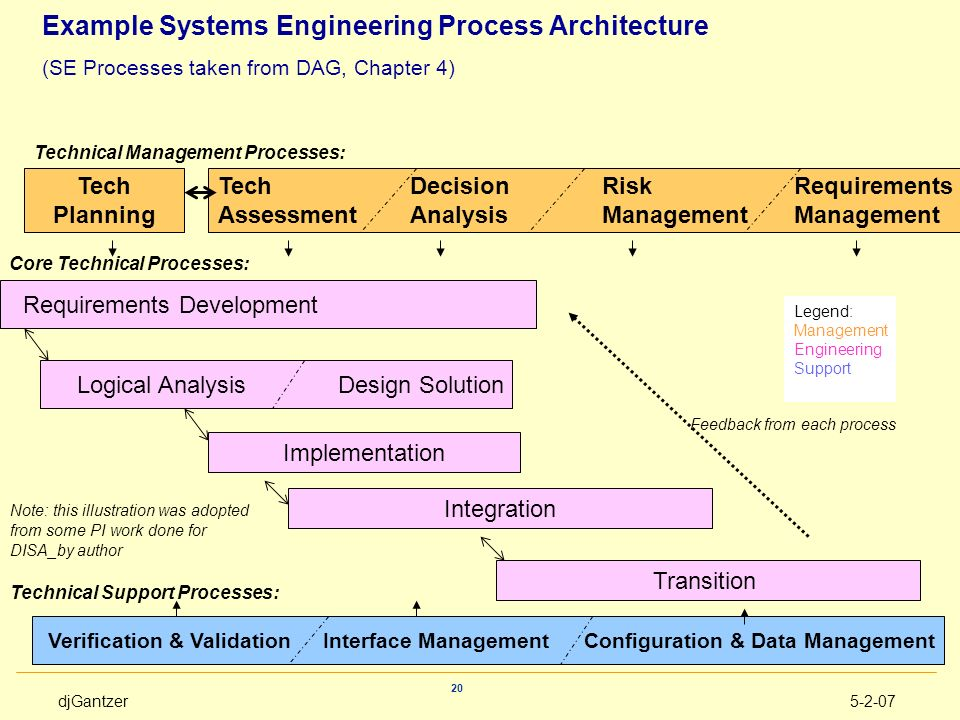 Core Technical Processes:
