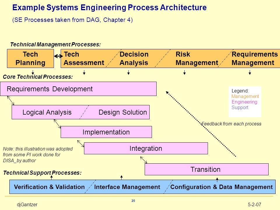 Core Technical Processes: