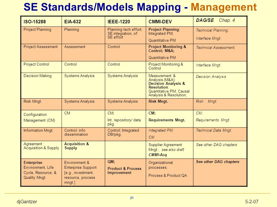 SE Standards/Models Mapping - Management