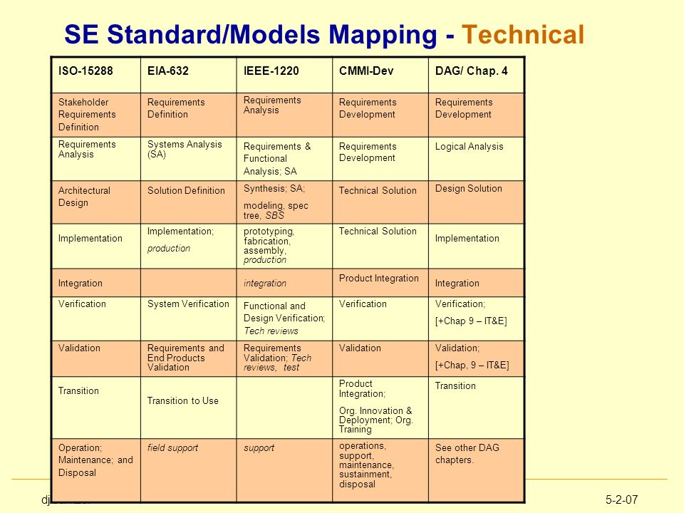 SE Standard/Models Mapping - Technical
