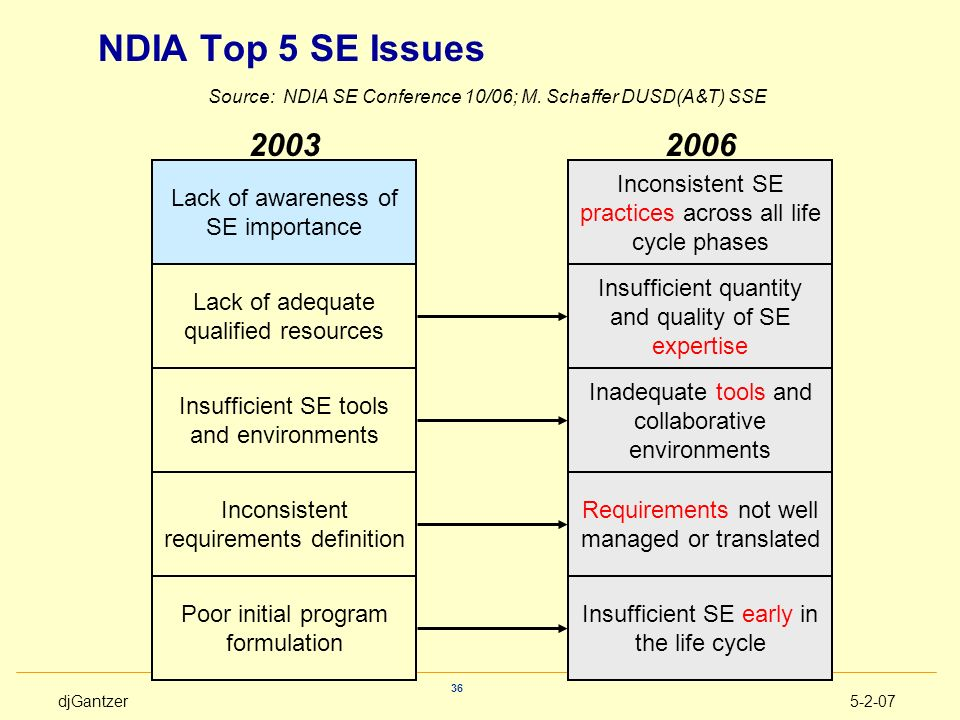 NDIA Top 5 SE Issues 2003 2006 Lack of awareness of SE importance