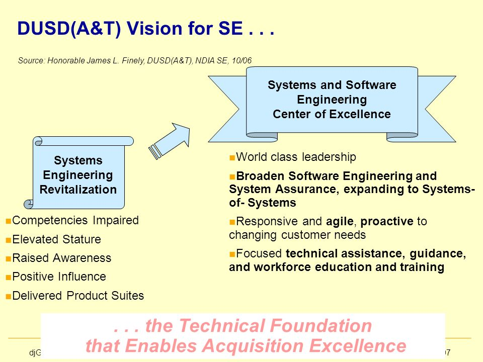 DUSD(A&T) Vision for SE . . .