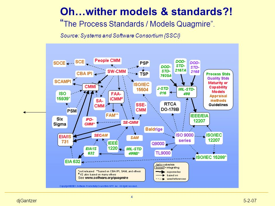 Oh…wither models & standards . The Process Standards / Models Quagmire .