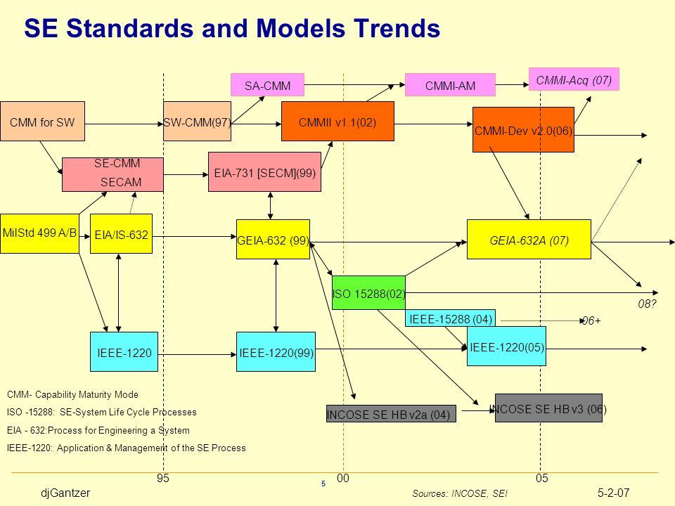 SE Standards and Models Trends